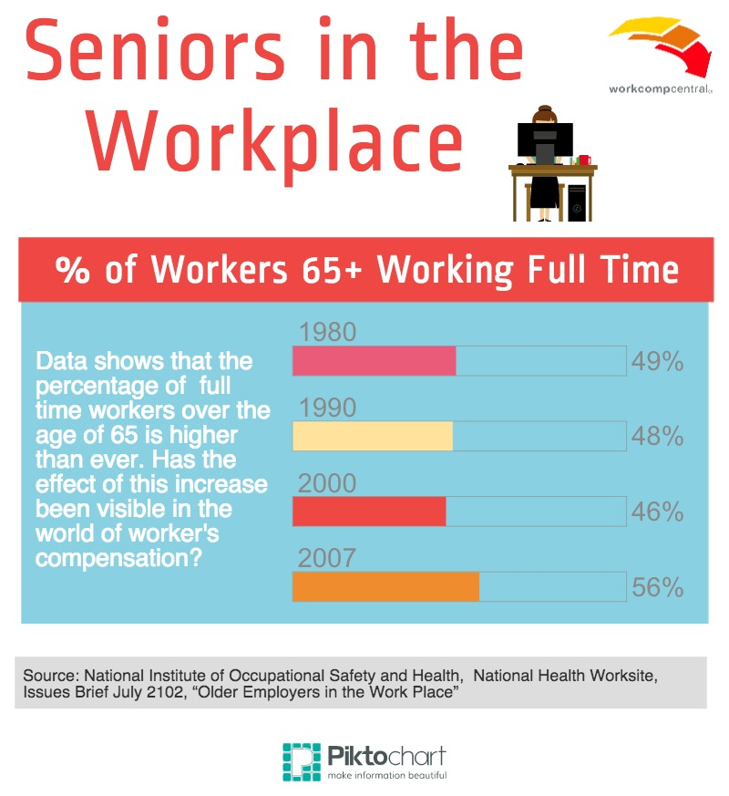 Seniors in the Workplace