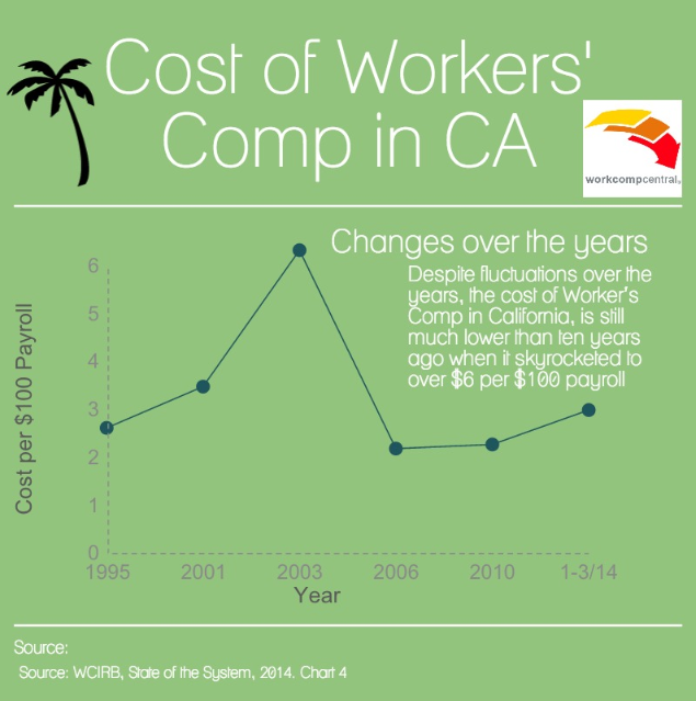 Cost of Workers' Comp in CA