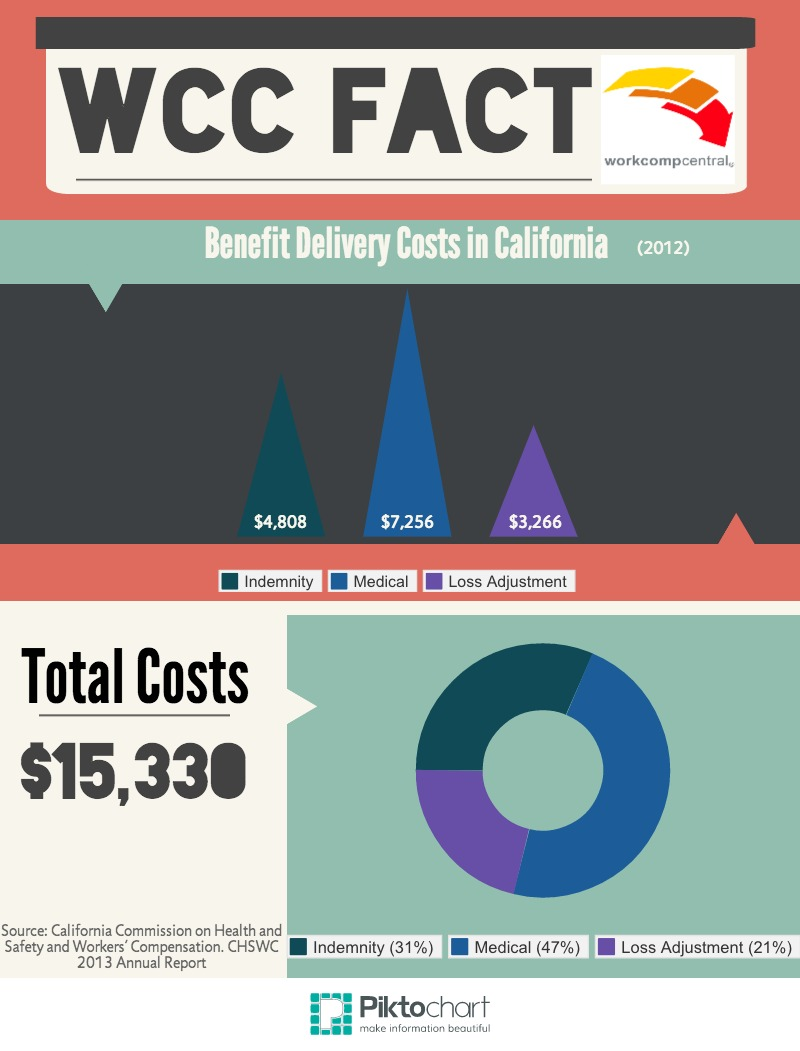 Benefit Delivery Costs in California