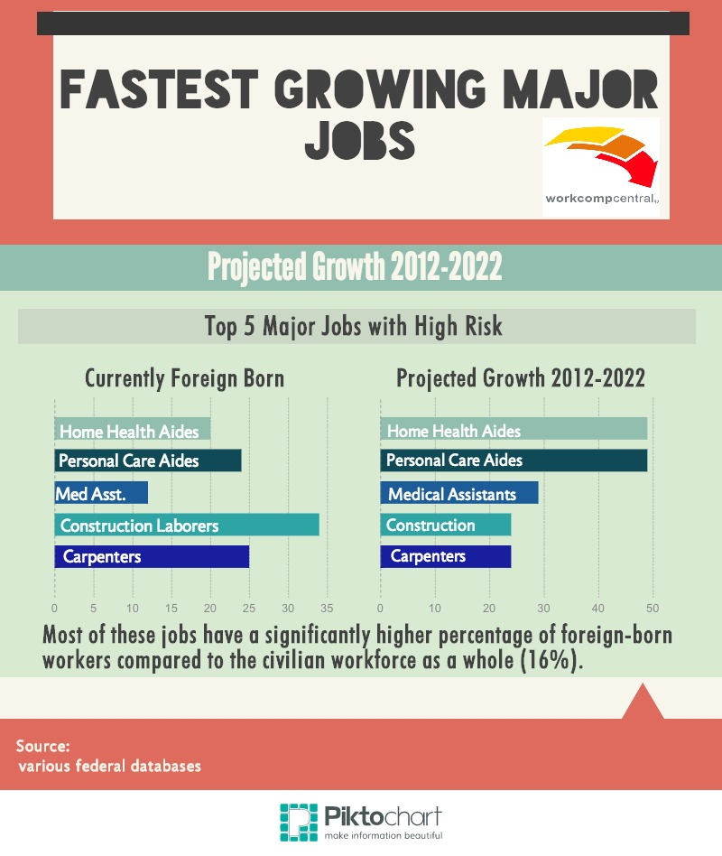 Fastest Growing Major Jobs