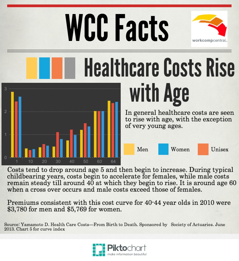 Healthcare Costs Rise with Age