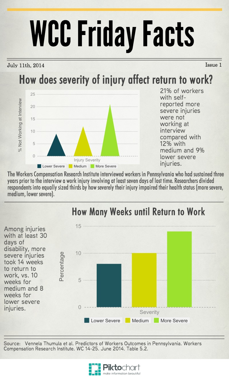 Severity of Injury vs. Returning to Work