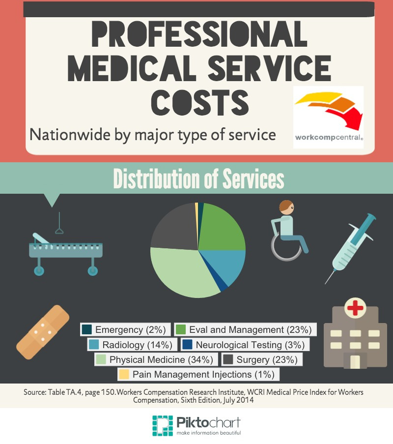 Professional Medical Service Costs