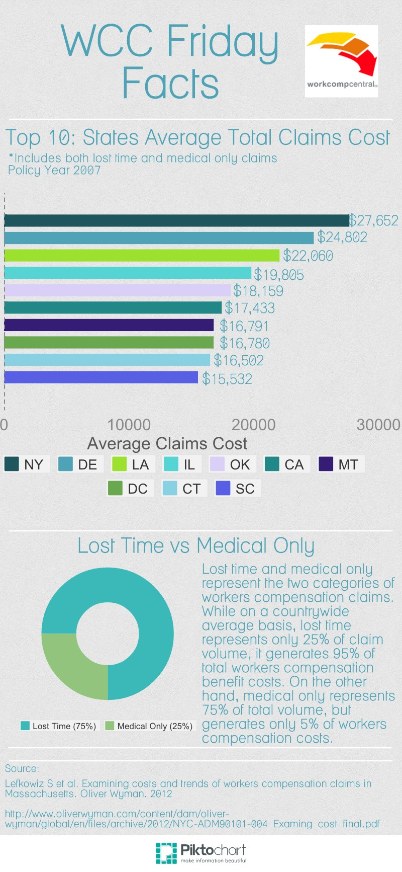 Average Total Claims Costs